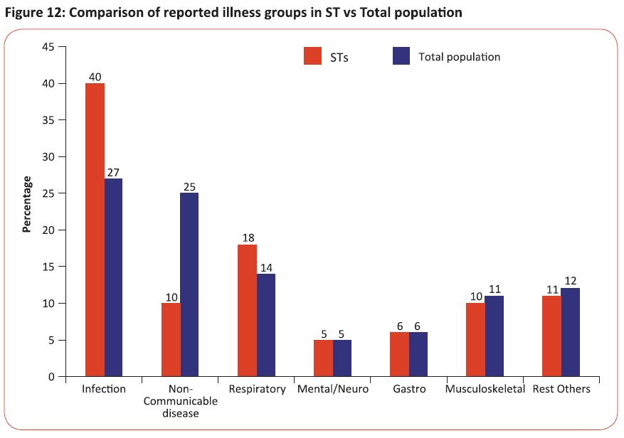 Comparison of reported illness groups in ST vs total population