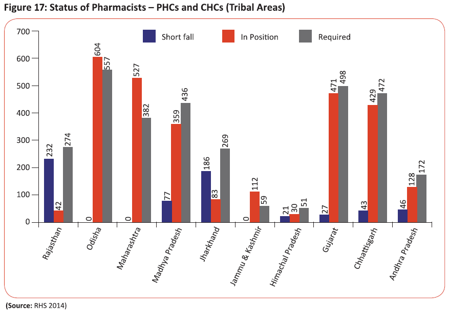 Status of Pharmacists - PHCs and CHCs(Tribal Areas)